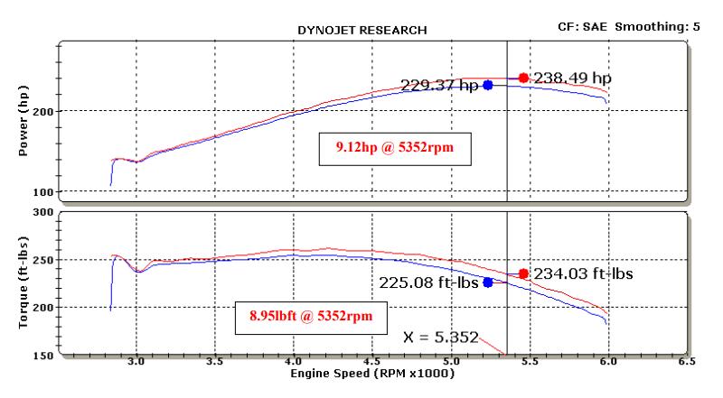 K&N cold air intake dyno testing on a Silverdo 1500