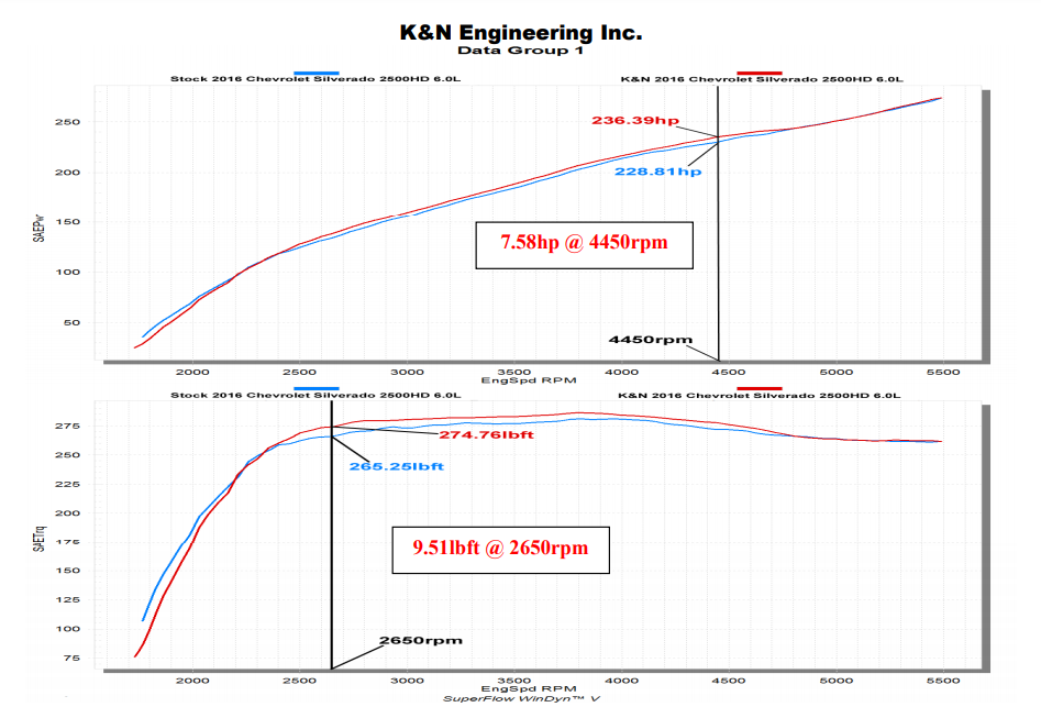 K&N Cold Air Intake 77-3090KTK adds 7.58 hp for Chevrolet Silverado